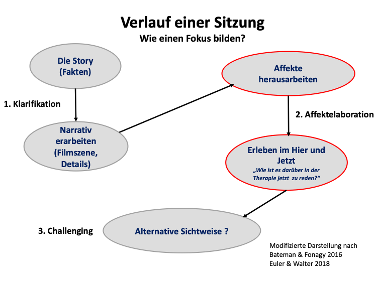 Fokusformulierungen in mentalisierungsorientierten Behandlungen